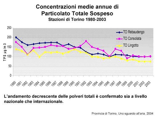 concentrazioni medie annue di Particolato Totale Sospeso