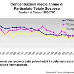 Il Sindaco di Torino conferma che Bra è più inquinata di Torino